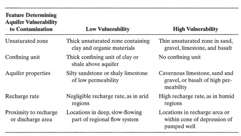 Aquifer Contamination Vulnerability.png