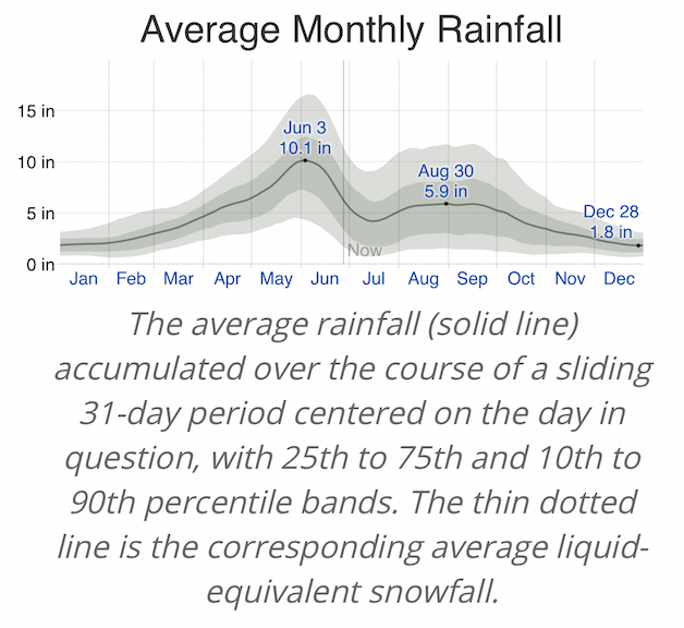 Okinawa Avg Rainfall.png