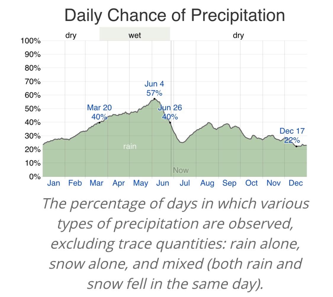 Okinawa Percentage Precipitation.jpeg