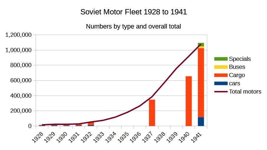 Soviet Fleet Numbers 1928 to 1941.jpg