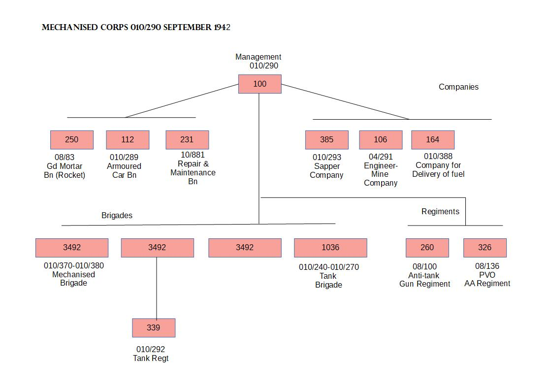 Scheme 5 of the Mechanised Corps Organisation.