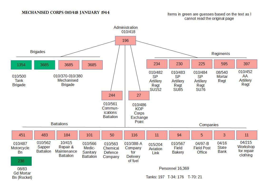Scheme 7 Organisation Mechanised Corps 1st January 1944