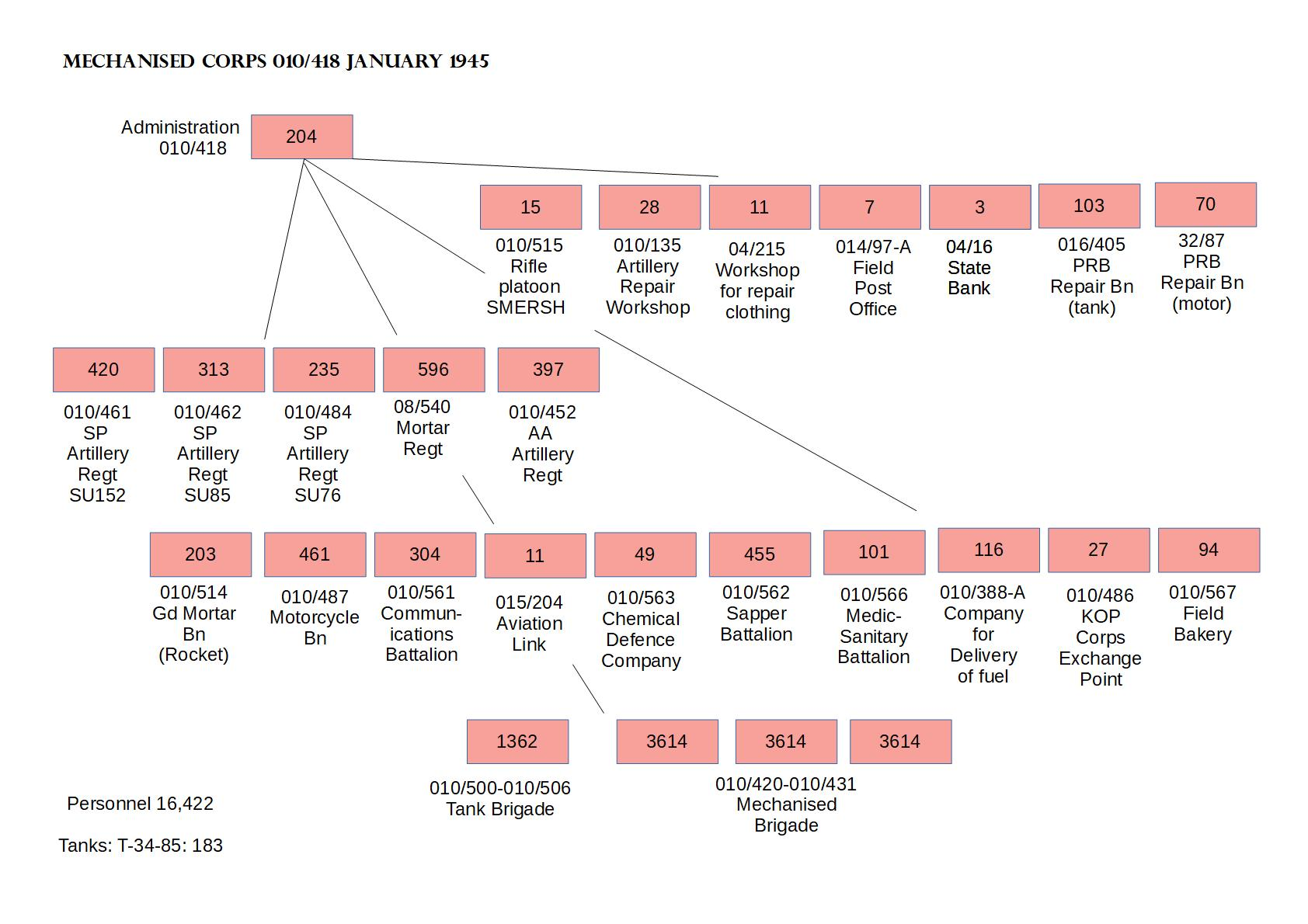 Scheme № 8 Organisation of Mechanised Corps on 1st January 1945