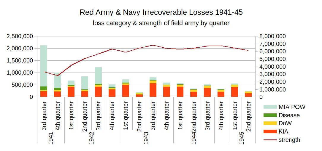 Red Army Losses by quarter.jpg