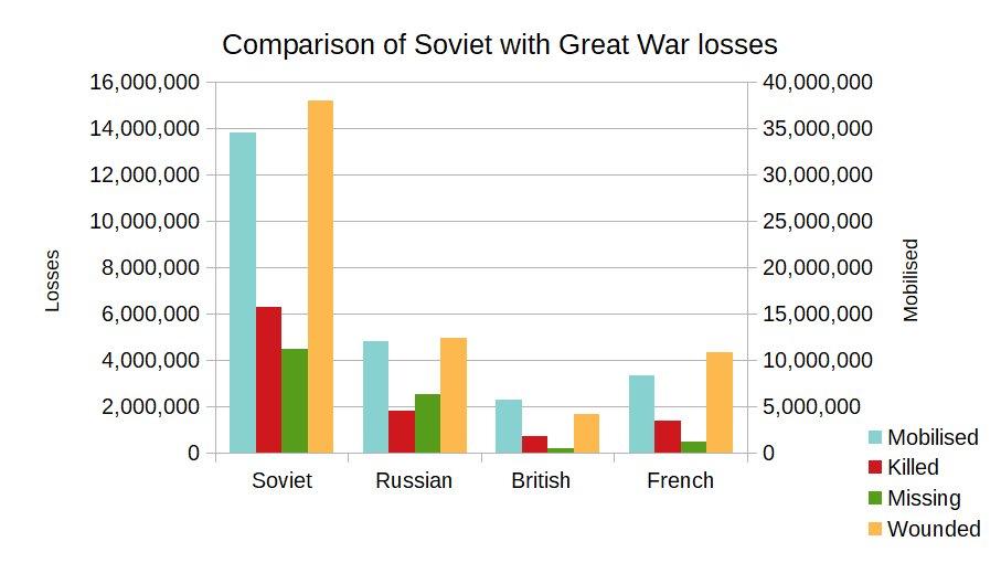 Soviet comparison Great War losses.jpg
