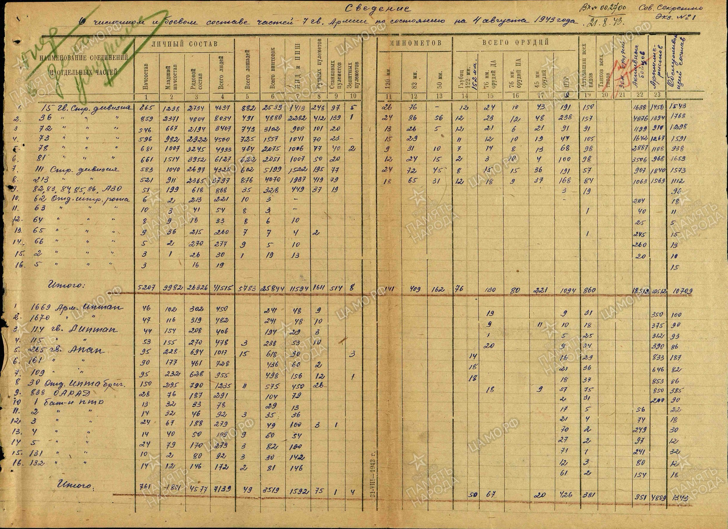7 Guards Army statistics in August 1943