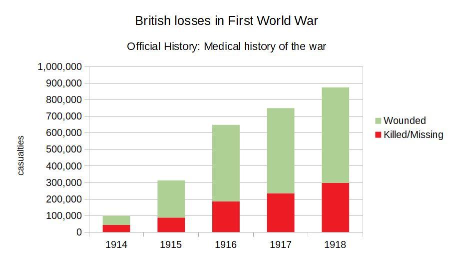 British losses of First World War.jpg