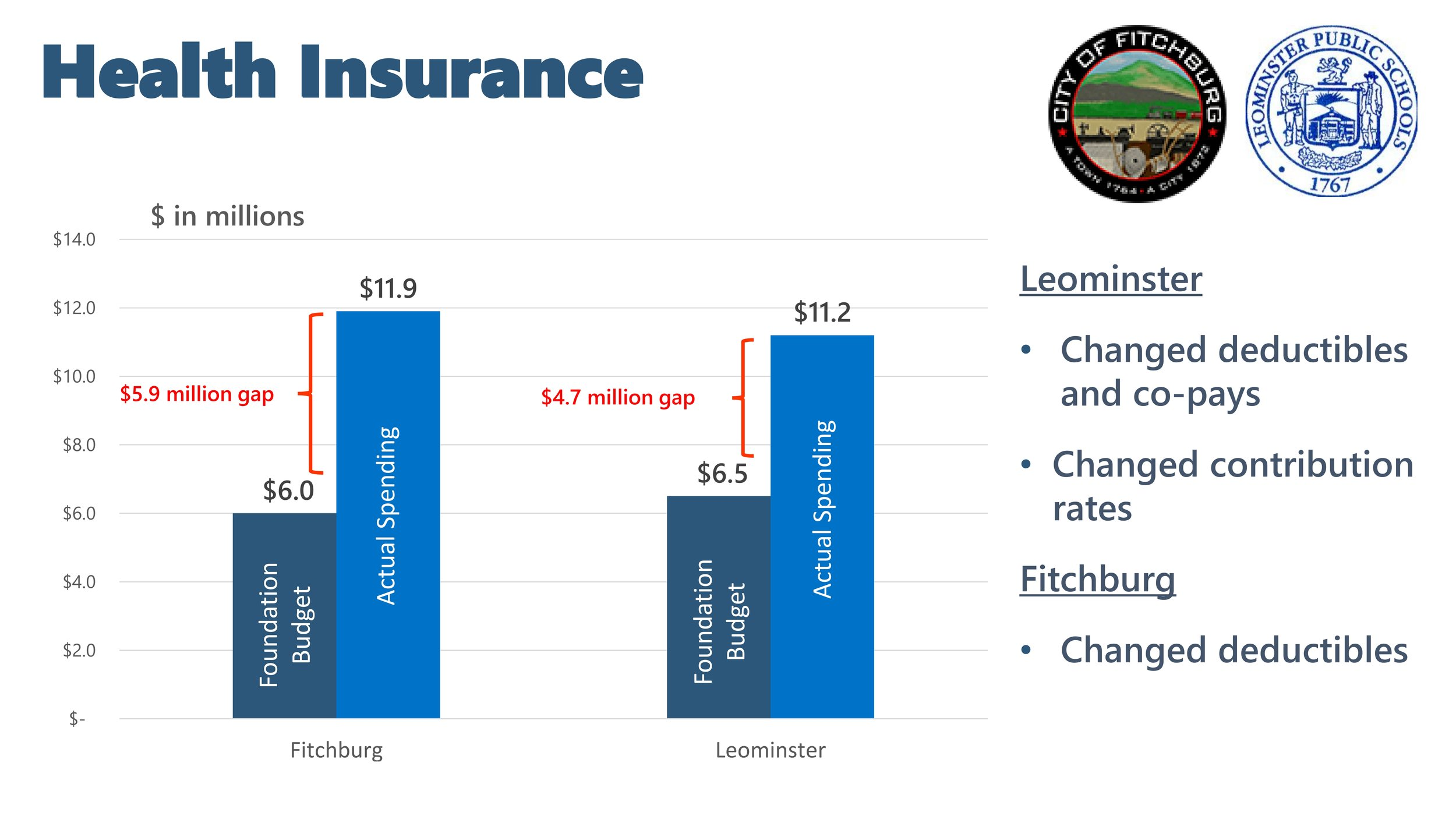 Fitchburg Leominster Health Insurance Budget.jpg