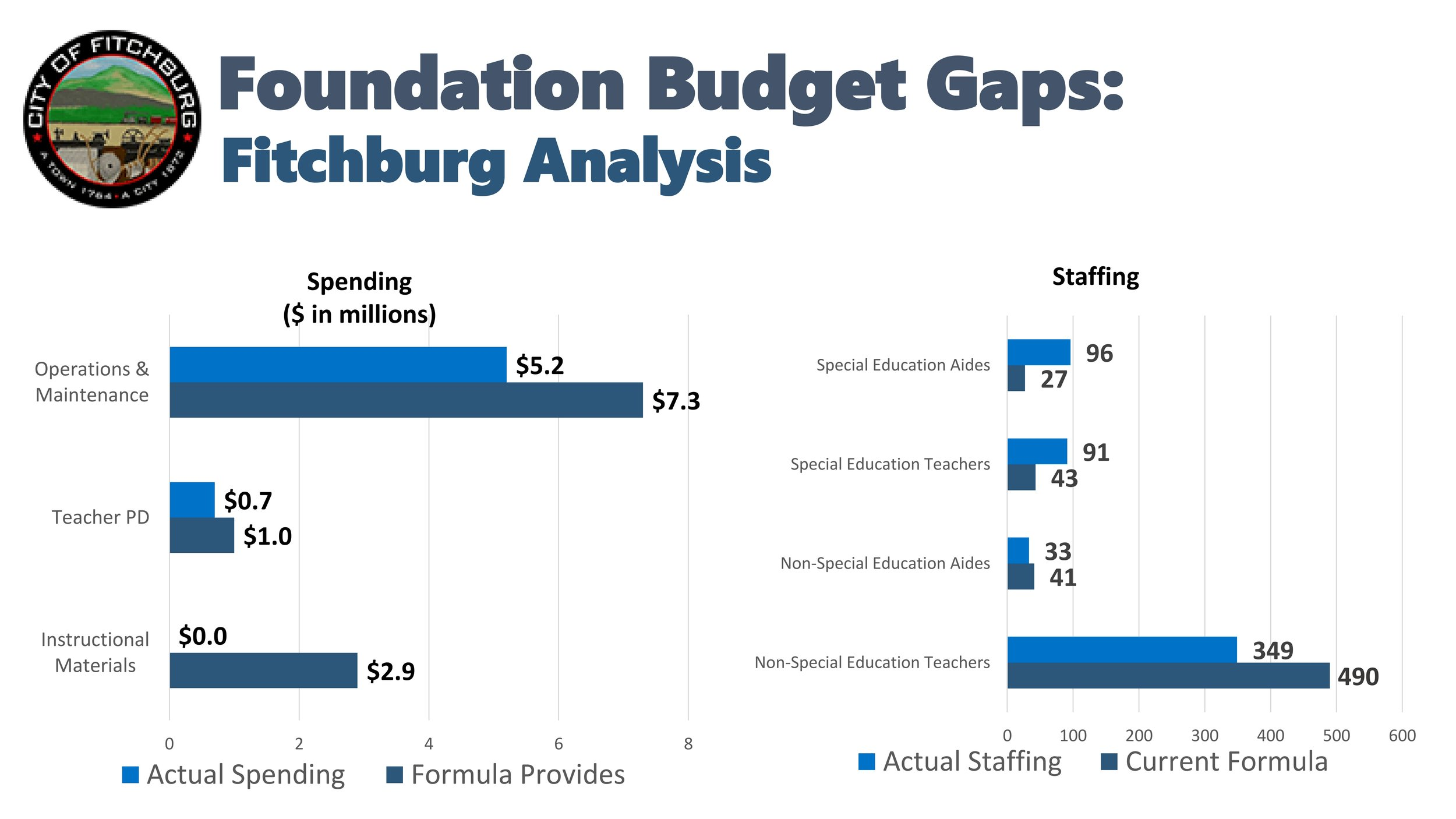 Fitchburg Budget Gaps.jpg