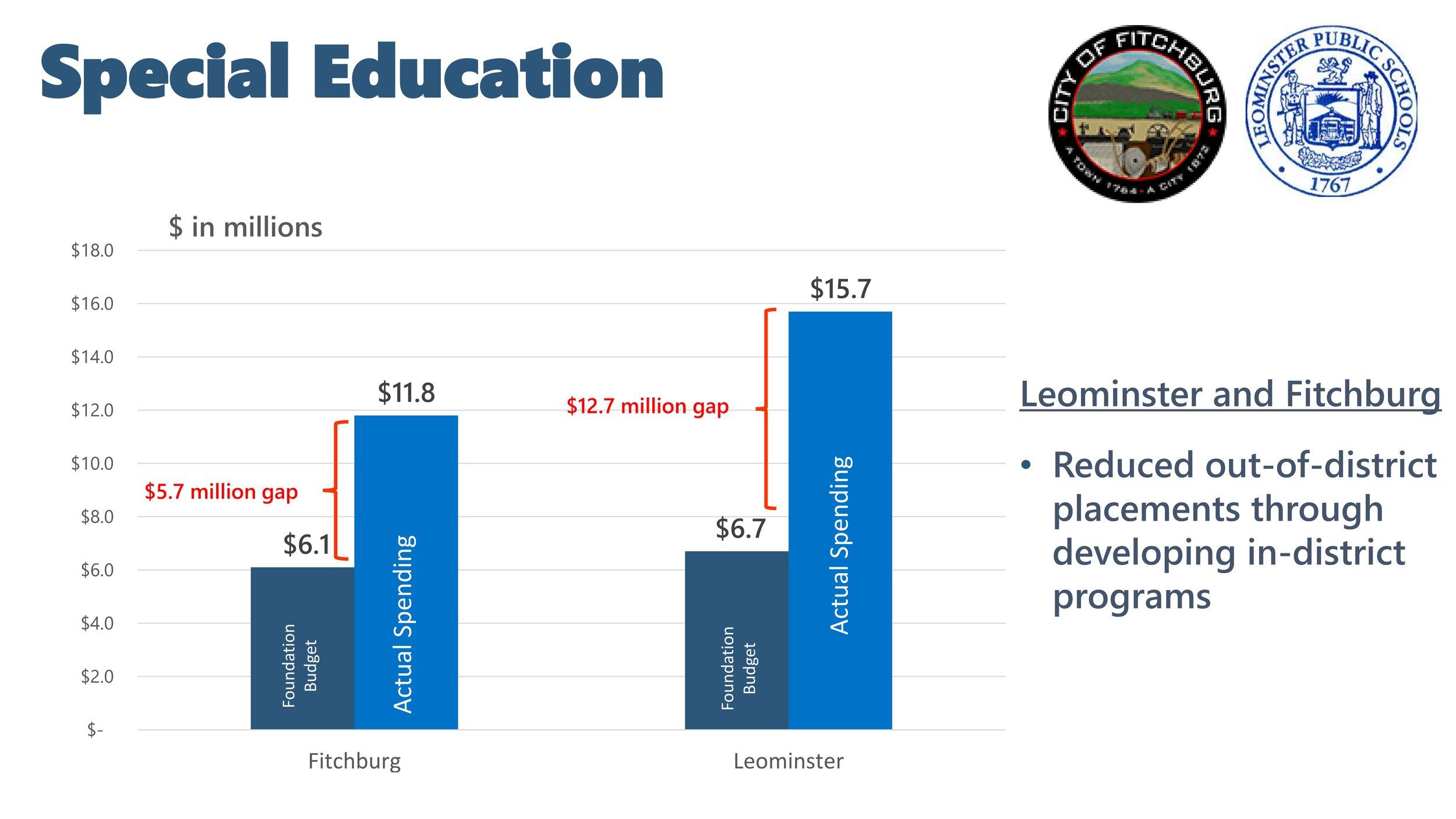 Fitchburg Leominster Special Ed Budget.jpg