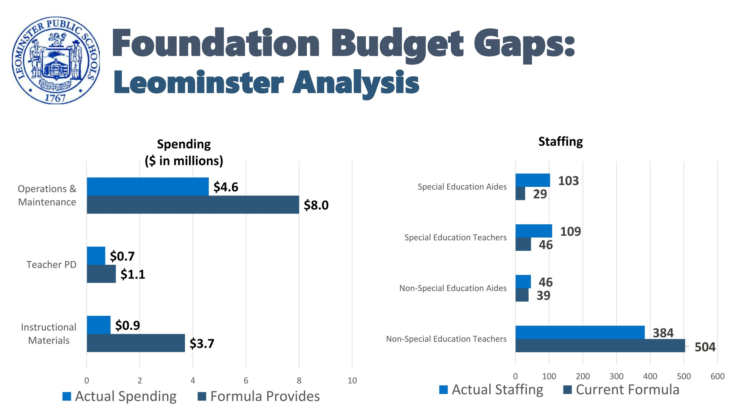 Leominster Budget Gaps.jpg