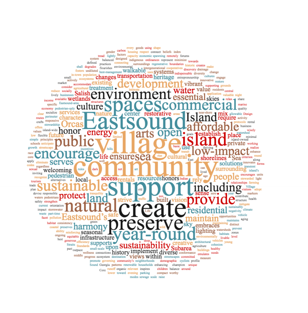 Word Cloud based on the 2017  Eastsound Vision Statement  and associated Pillars