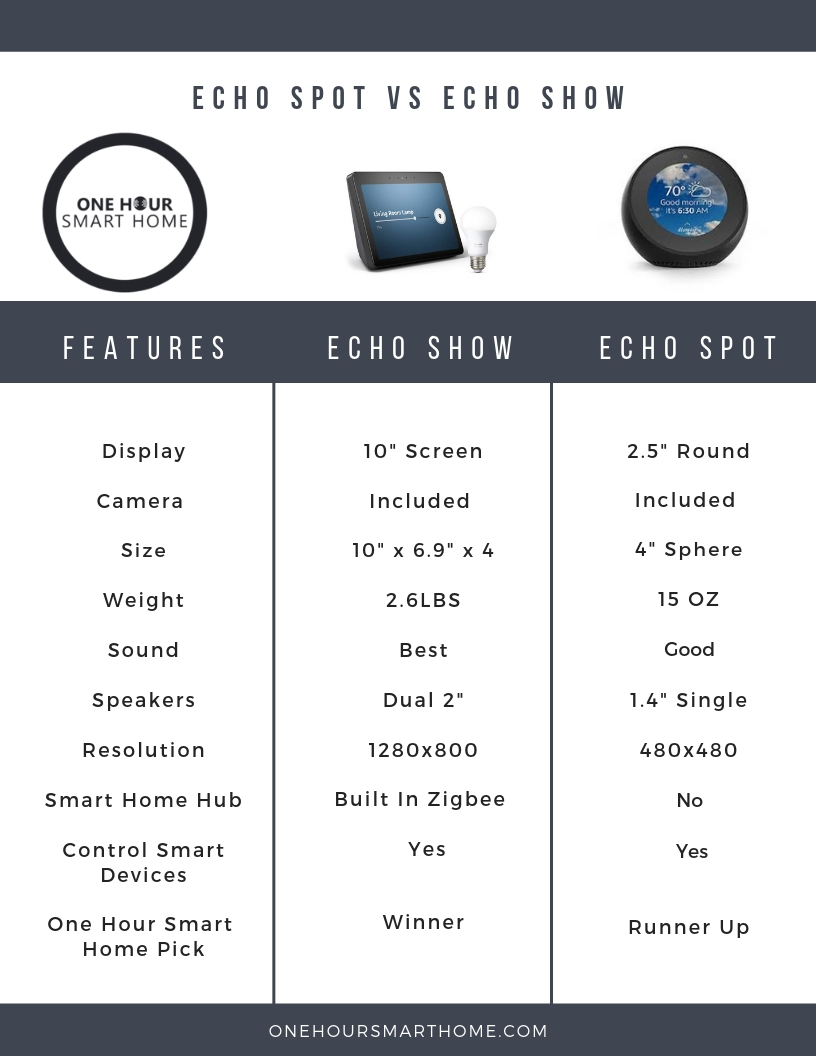 New Amazon Echo Show  vs  Amazon Echo Spot    Downloadable PDF of Echo Show vs Echo Spot Comparison