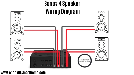 sonos by sonance built in speaker review onehoursmarthome com sonos amp wiring diagram sonos wiring diagram #6