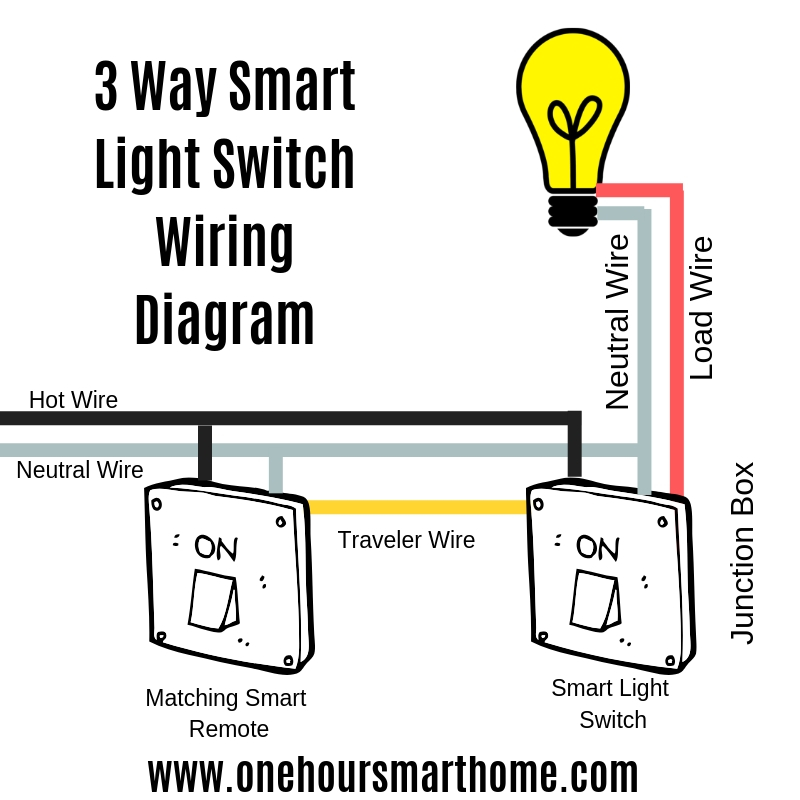 best 3 way smart light switches \u2014 onehoursmarthome com Kesa Smart Switch Wiring