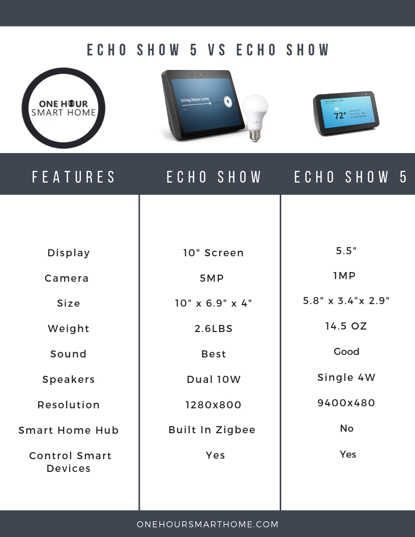 Echo Show 5 vs Echo Show Comparison