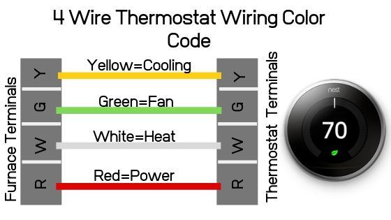 4 Wire Thermostat Wiring Color Code — OneHourSmartHome.com Wiring For Thermostat on