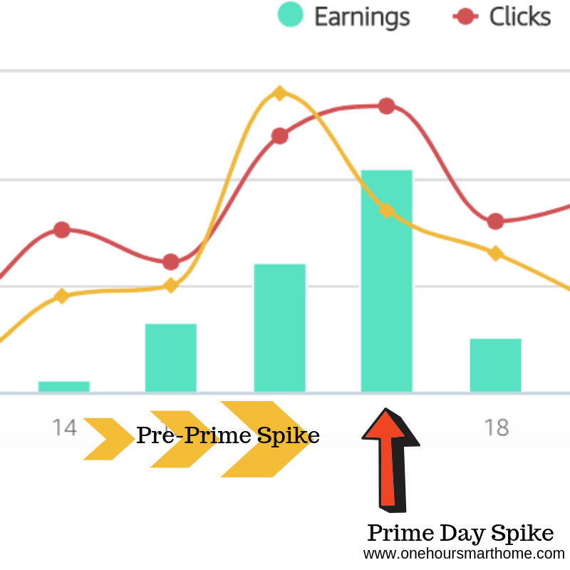 Prime Day Spike