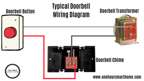Doorbell Wiring Diagram Tutorial — OneHourSmartHome.com on doorbell cover, doorbell battery, circuit diagram, doorbell connections diagram, doorbell transformer diagram, doorbell parts, doorbell relay, doorbell wire, doorbell schematic diagram, doorbell switch, doorbell repair, doorbell installation,