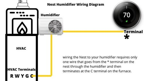best humidifier for nest thermostat — onehoursmarthome