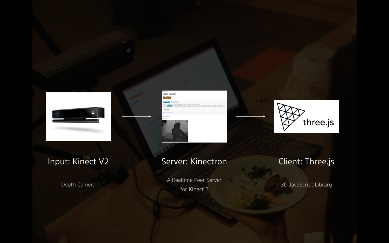 Semper Simul - Web VR Dining Table — Ji Young Chun