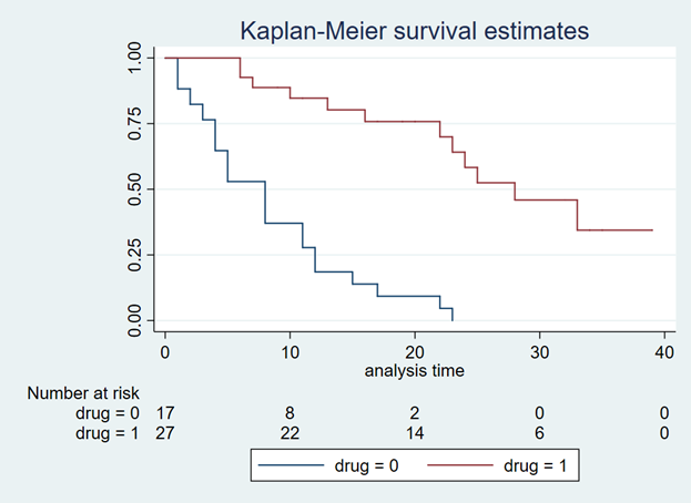 Generating Survival Curves from Study Data: An Application
