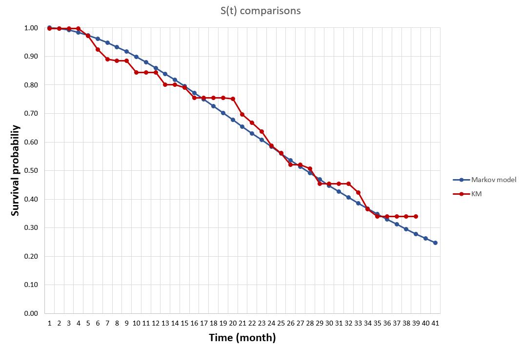 Survival curve 1.png