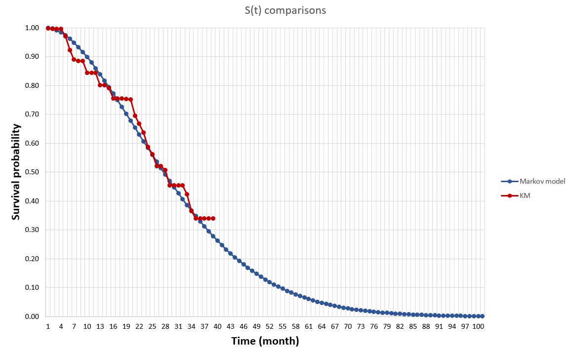 Survival curve 2.png