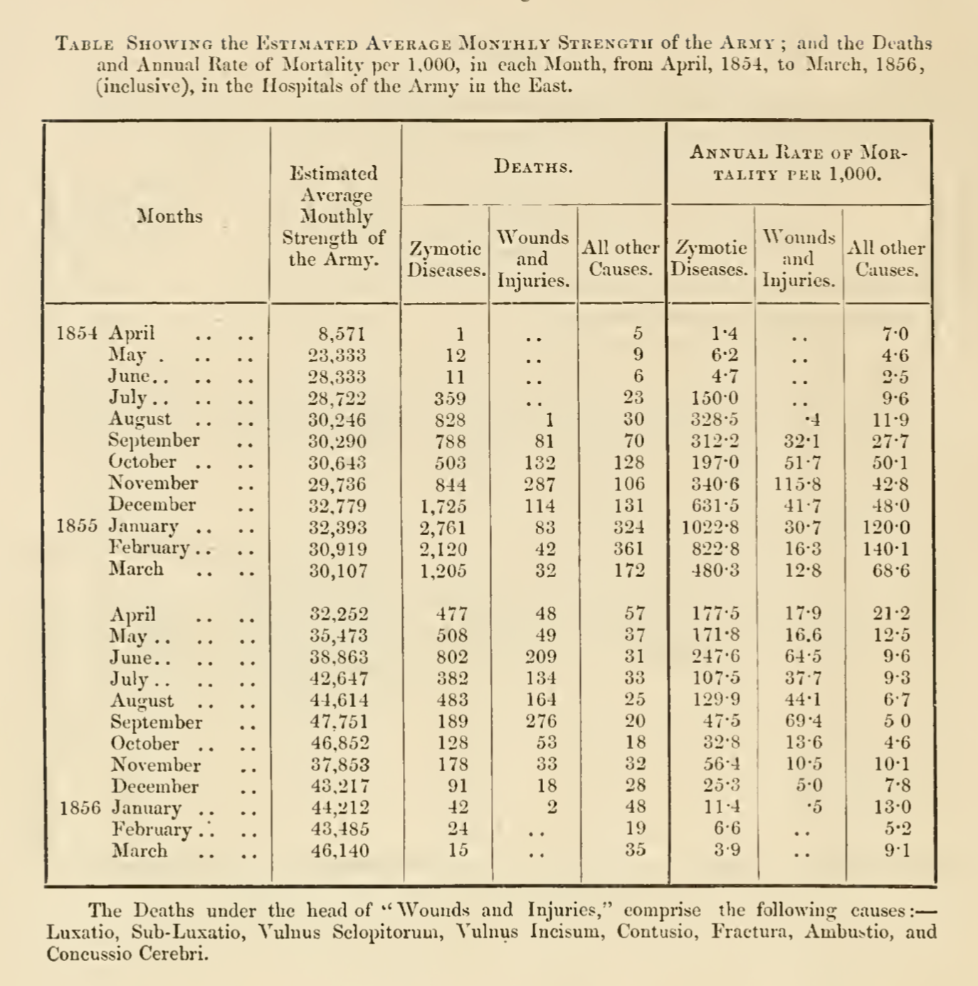 Source: Mortality of the British Army, At Home, At Home and Abroad, and During the Russian War, As Compared with the Mortality of the Civil Population in England. 1858. Harrison and Sons, St. Martin's Lane. [ Link ] [Accessed September 11, 2019].