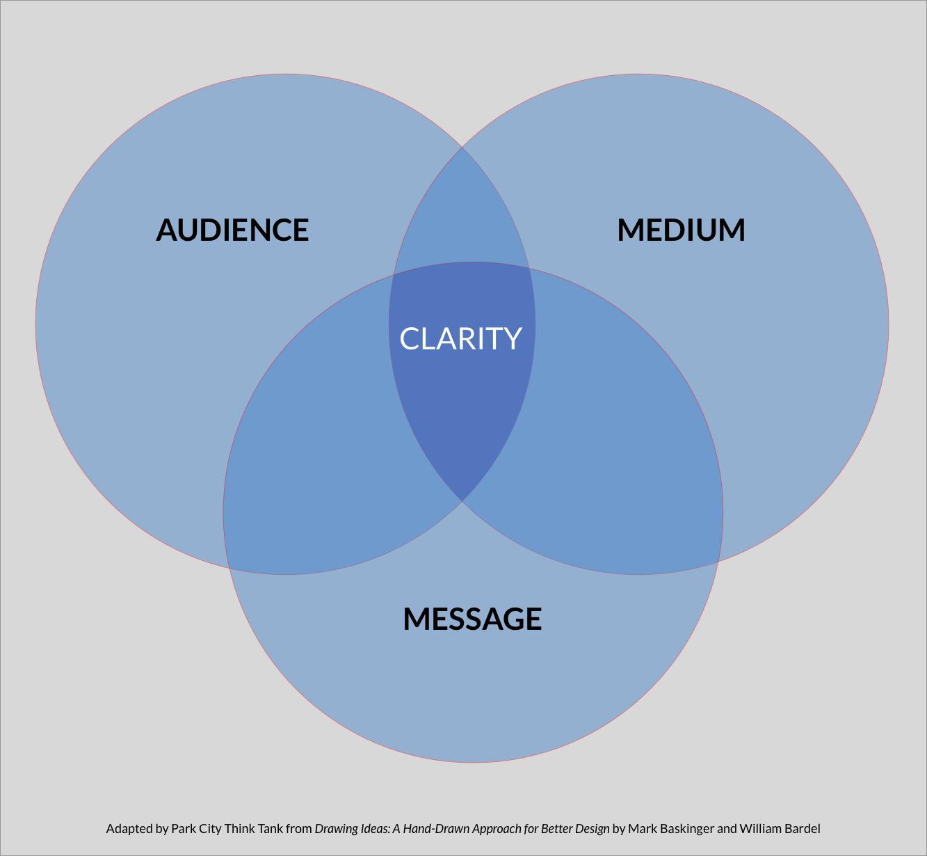 Audience Medium Message PCTT.jpg