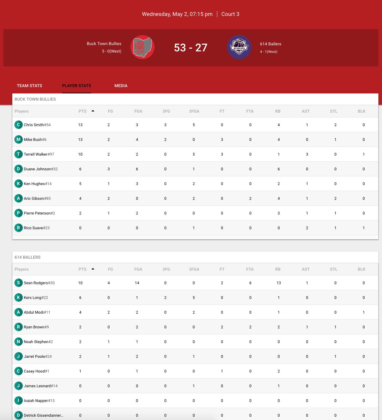 Box Score  - Team Totals, Player Recap