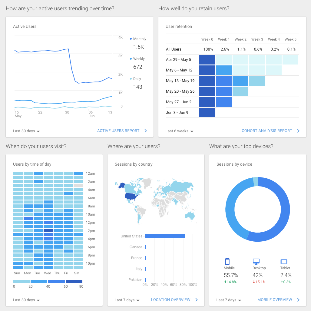 Custom Website Analytics Big Sports Data