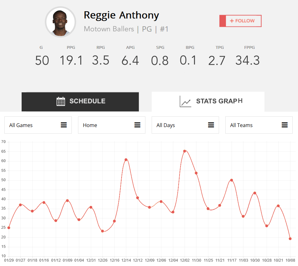Big Sports Analytics Data for Leagues, Teams, Tournaments. Players and Team Support for unlimited seasons.