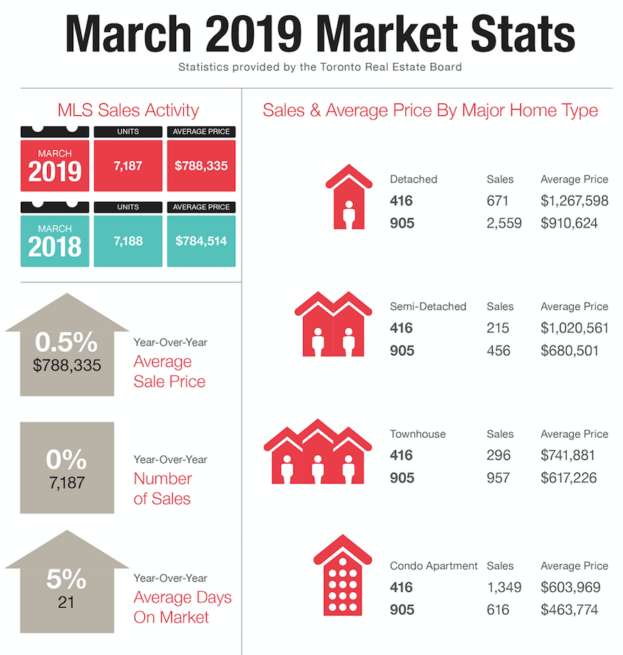 lubabeley.com march market stats.png