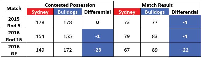 Table-2: Match Statistics: Sydney vs. Bulldogs, 2015-2016