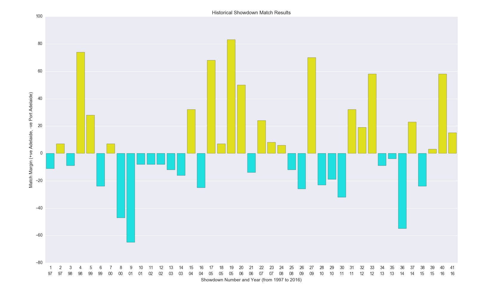 Figure-1: Historical Showdown Match Results (1997 – 2016)