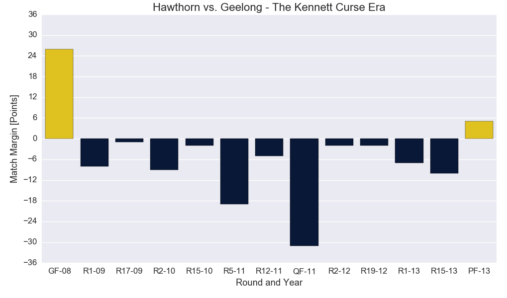 Figure-1: Hawthorn versus Geelong Match Results (The Kennett Curse Era)