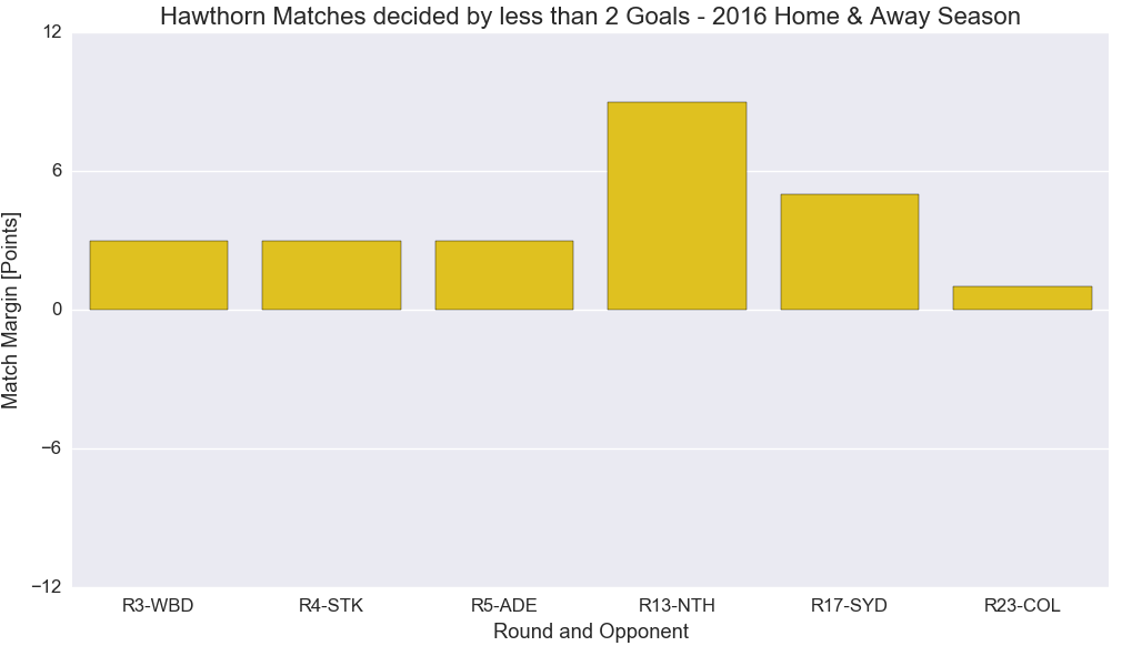 Figure-2: Hawthorn Matches decided by less than 2 goals – 2016 Home & Away Season