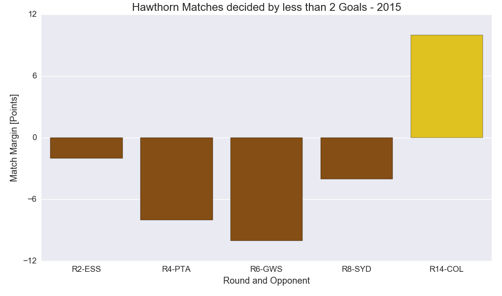 Figure-3: Hawthorn Matches decided by less than 2 goals - 2015 Season