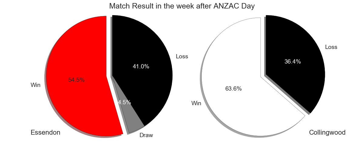 Figure-2: Match Result in the week after ANZAZ Day
