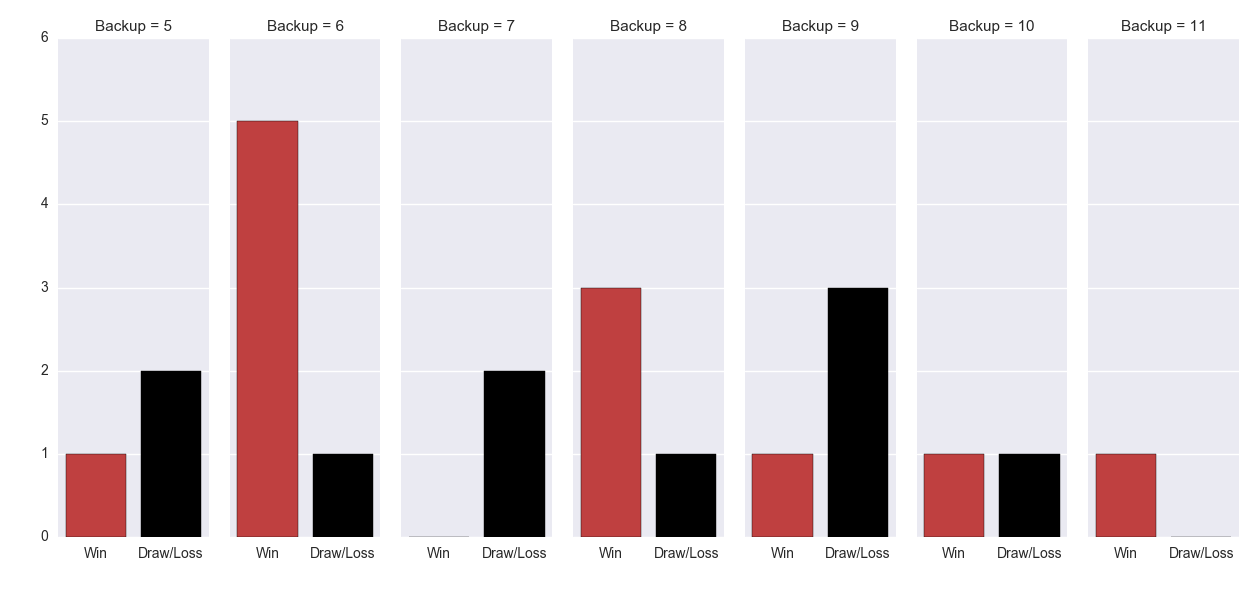Figure-3: Match Result in the week after ANZAC Day based on number of days back-up – Essendon