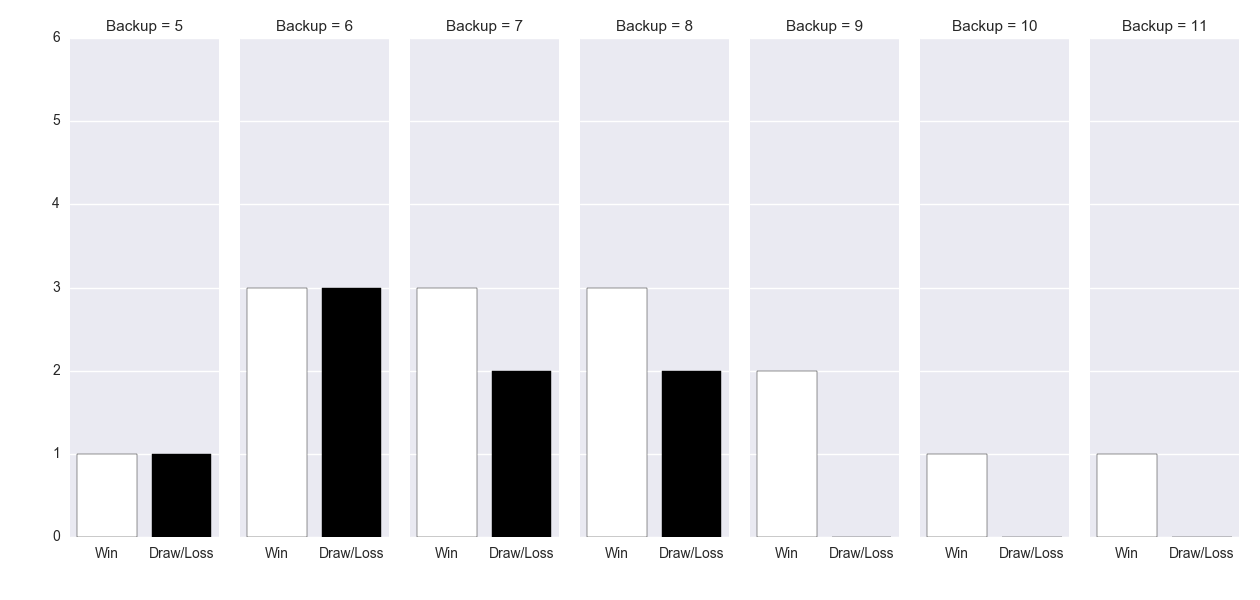 Figure-3: Match Result in the week after ANZAC Day based on number of days back-up – Collingwood