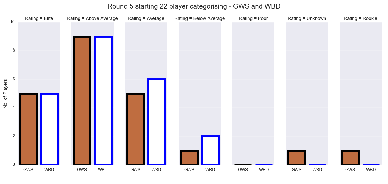 Figure-1: Round 5 starting 22 player categorising – GWS and WBD