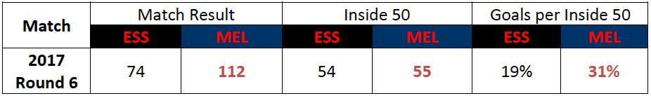 Table-5: Match Statistics: Round 6 2017, Essendon vs. Melbourne