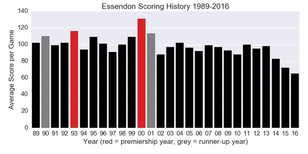 Figure-2: Essendon Scoring History 1989-2016