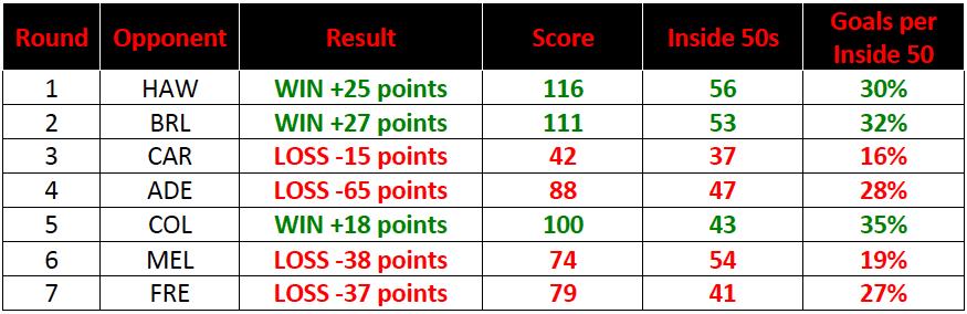 Table-2: Essendon 2017 Match Statistics – Rounds 1-7