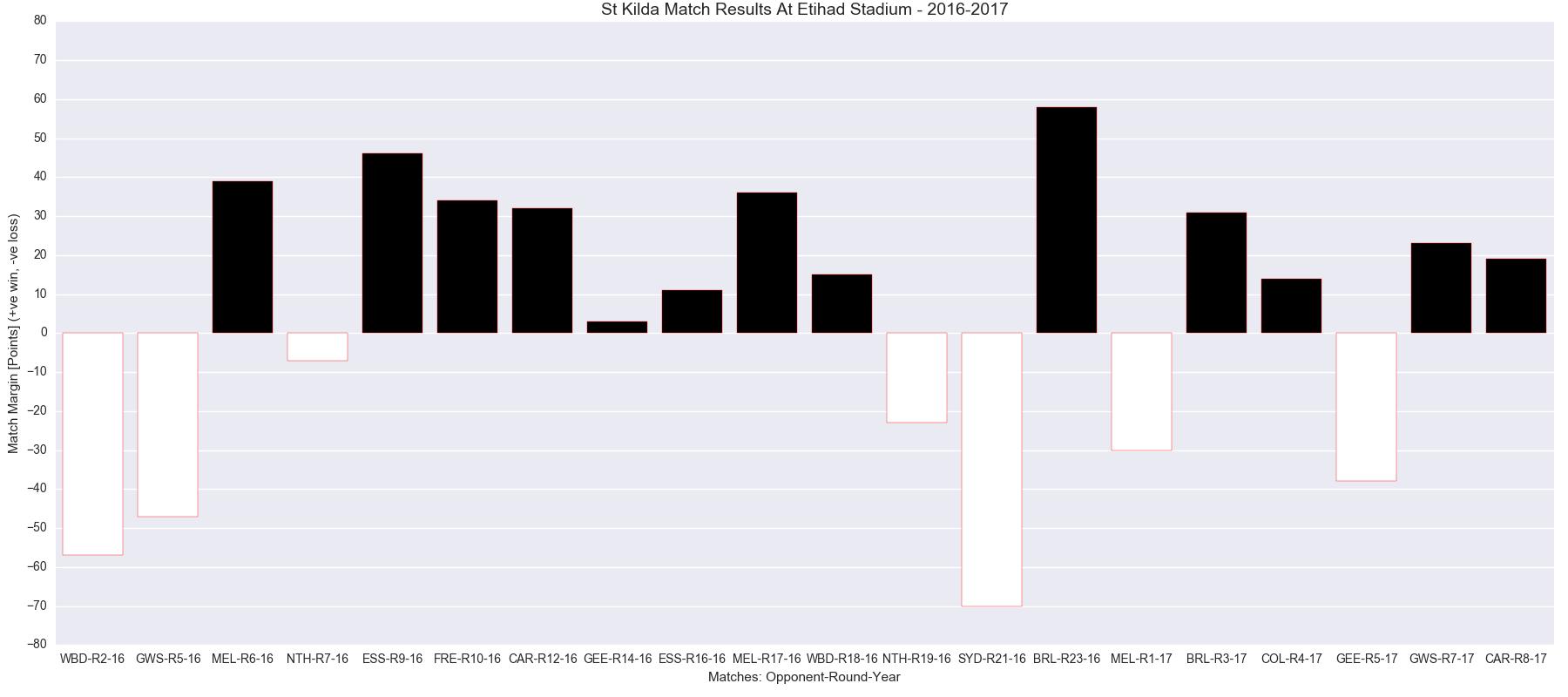 Figure-1: St Kilda Match Results at Etihad Stadium – 2016-2017