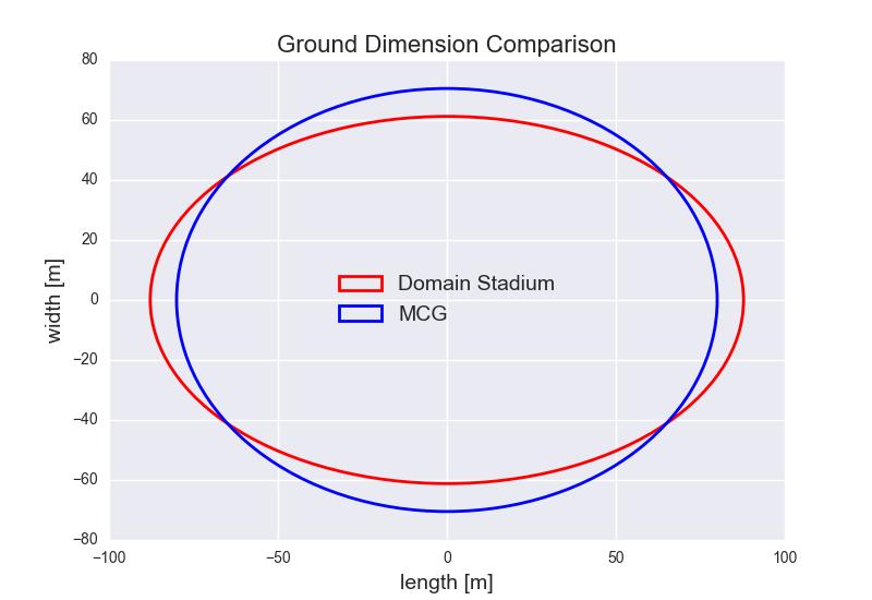 Figure-2: Ground Dimension Comparison – Domain Stadium and the MCG