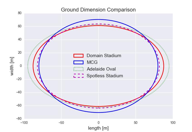 Figure-3: Ground Dimension Comparisons