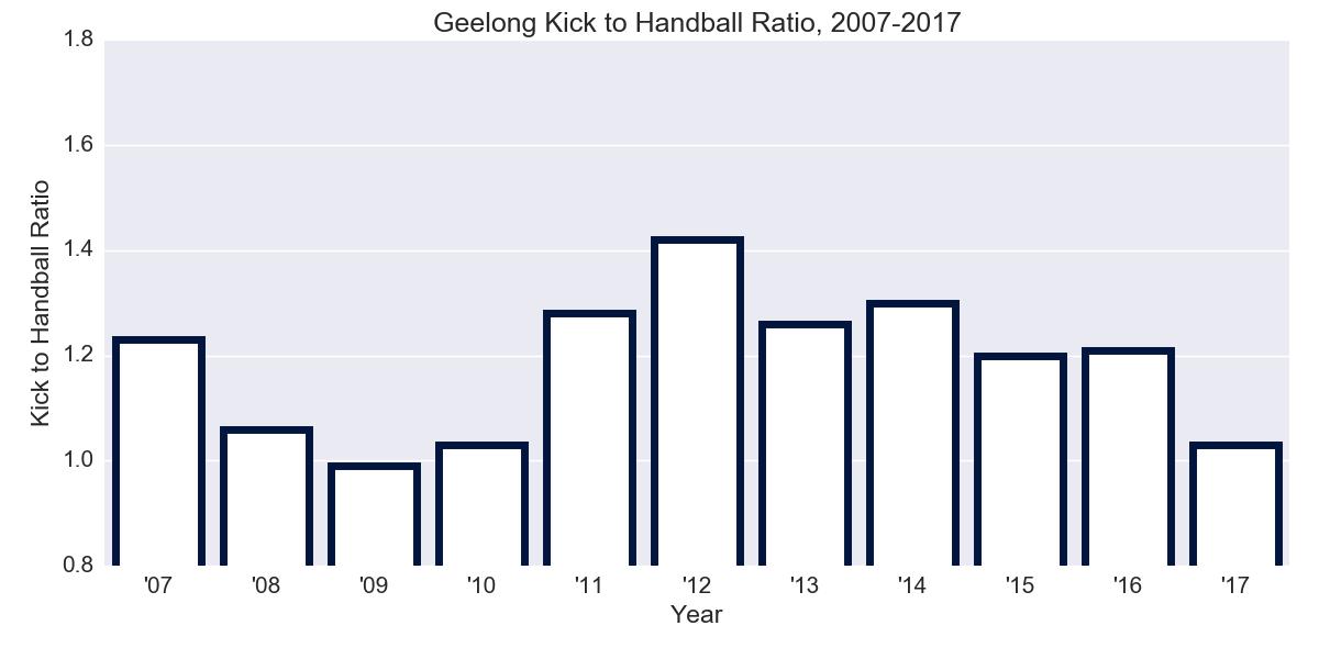 Figure-2: Geelong Kick to Handball Ratio, 2007-2017